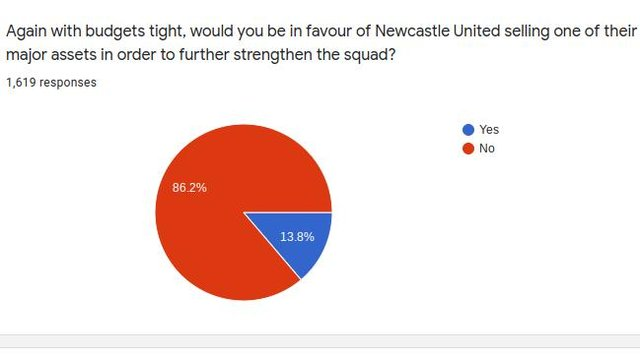 Newcastle United fans have been having their say on whether the club will hold on to all of their big players this summer.